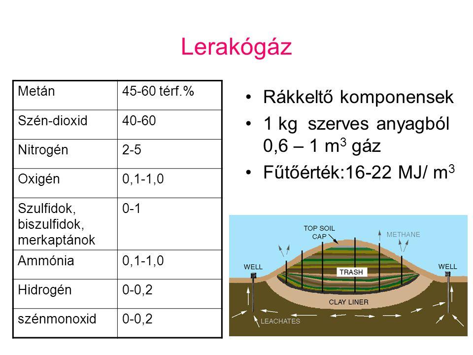 Lerakógáz Rákkeltő komponensek 1 kg szerves anyagból 0,6 – 1 m 3 gáz Fűtőérték:16-22 MJ/ m 3 Metán45-60 térf.% Szén-dioxid40-60 Nitrogén2-5 Oxigén0,1-