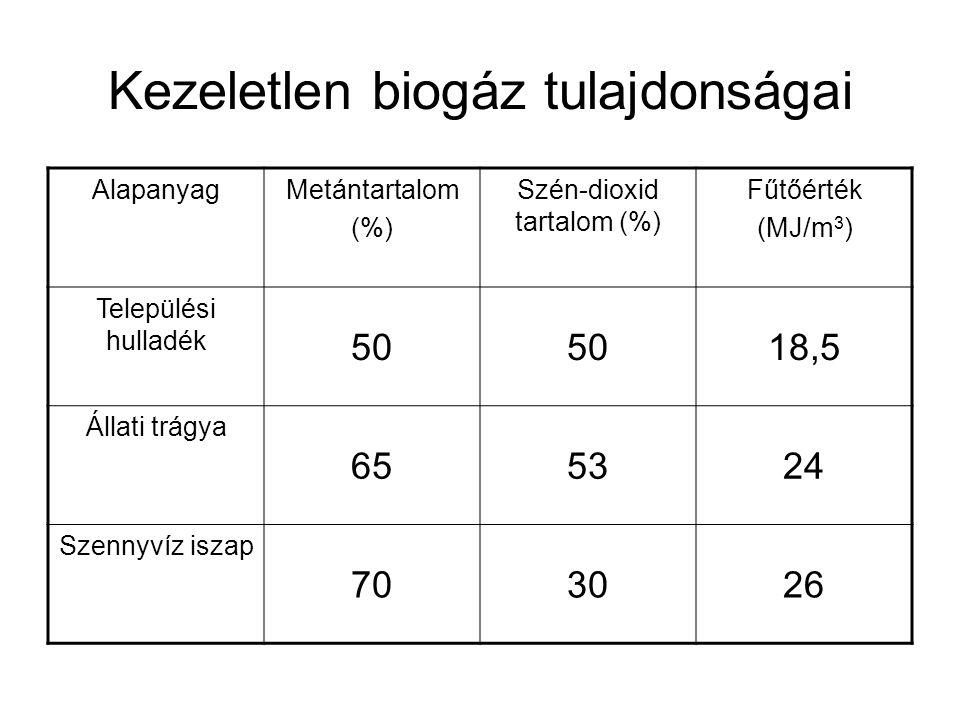 Kezeletlen biogáz tulajdonságai AlapanyagMetántartalom (%) Szén-dioxid tartalom (%) Fűtőérték (MJ/m 3 ) Települési hulladék 50 18,5 Állati trágya 6553