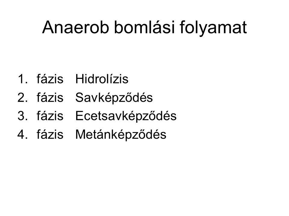 Anaerob bomlási folyamat 1.fázisHidrolízis 2.fázisSavképződés 3.fázisEcetsavképződés 4.fázisMetánképződés