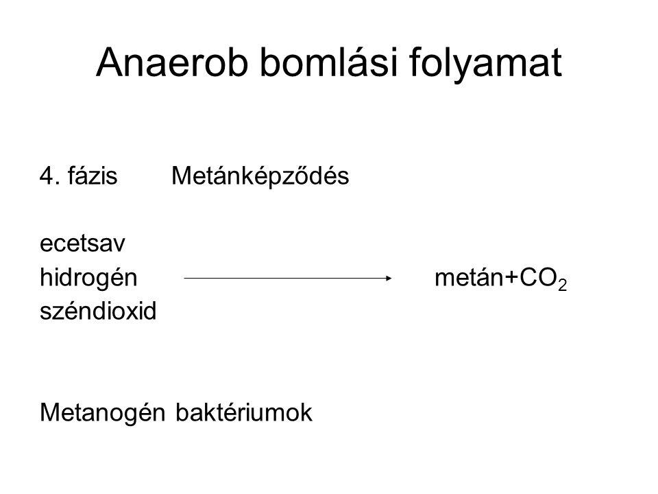 Anaerob bomlási folyamat 4. fázisMetánképződés ecetsav hidrogénmetán+CO 2 széndioxid Metanogén baktériumok