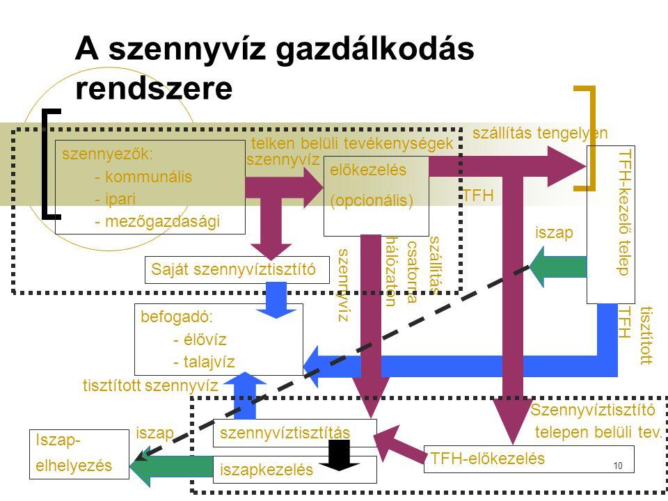 10 A szennyvíz gazdálkodás rendszere szennyezők: - kommunális - ipari - mezőgazdasági előkezelés (opcionális) szállítás csatornahálózaton szállítás tengelyen szennyvíz TFH TFH-kezelő telep TFH-előkezelés telken belüli tevékenységek szennyvíztisztítás befogadó: - élővíz - talajvíz tisztítottTFH tisztított szennyvíz iszap Iszap- elhelyezés szennyvíz Szennyvíztisztító telepen belüli tev.