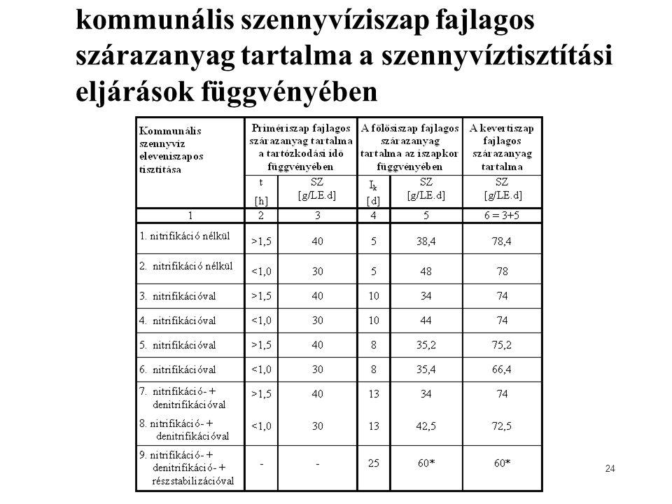kommunális szennyvíziszap fajlagos szárazanyag tartalma a szennyvíztisztítási eljárások függvényében 24