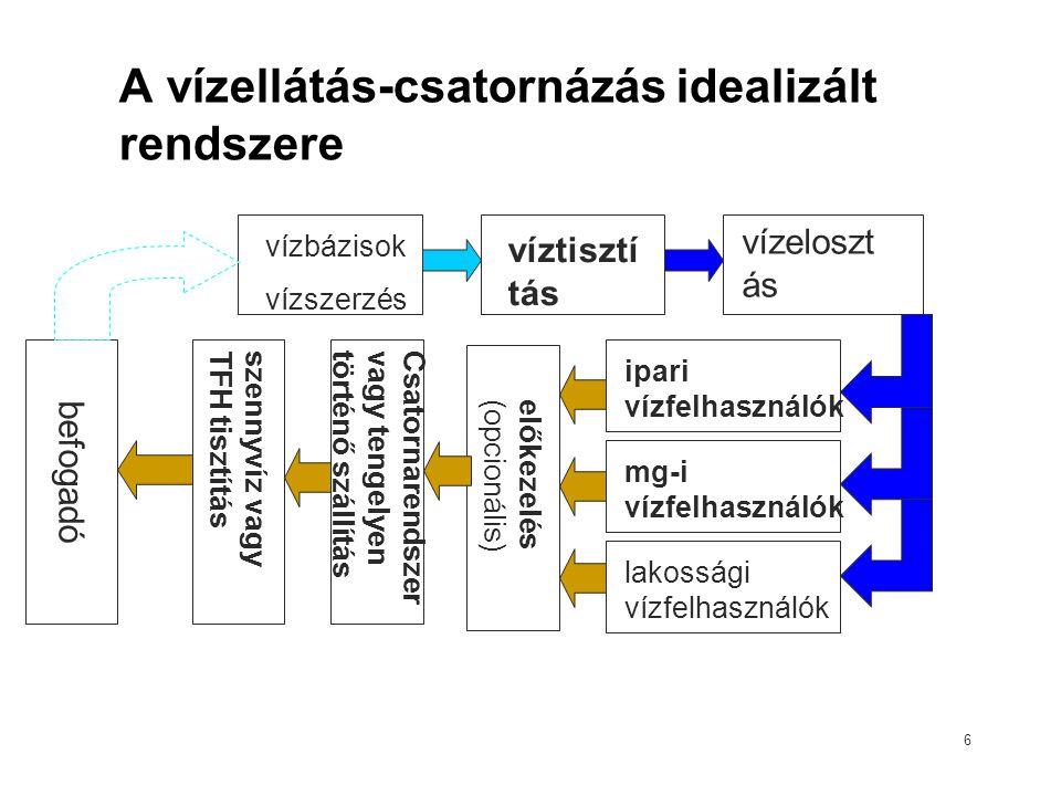 6 A vízellátás-csatornázás idealizált rendszere vízbázisok vízszerzés víztisztí tás vízeloszt ás ipari vízfelhasználók mg-i vízfelhasználók lakossági vízfelhasználók Csatornarendszer vagy tengelyen történő szállítás szennyvíz vagy TFH tisztítás befogadó előkezelés (opcionális)