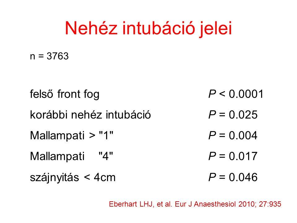Nehéz intubáció jelei n = 3763 felső front fogP < 0.0001 korábbi nehéz intubációP = 0.025 Mallampati > 1 P = 0.004 Mallampati 4 P = 0.017 szájnyitás < 4cmP = 0.046 Eberhart LHJ, et al.