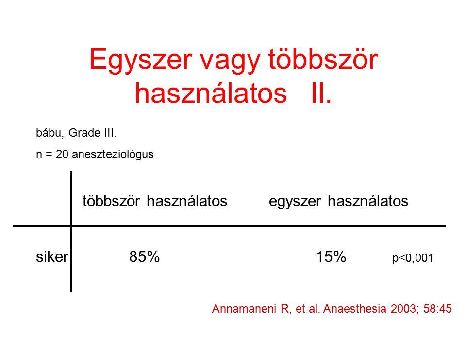 Egyszer vagy többször használatos II. Annamaneni R, et al. Anaesthesia 2003; 58:45 bábu, Grade III. n = 20 aneszteziológus többször használatosegyszer