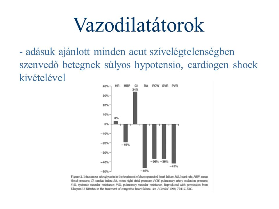 Vazodilatátorok - adásuk ajánlott minden acut szívelégtelenségben szenvedő betegnek súlyos hypotensio, cardiogen shock kivételével