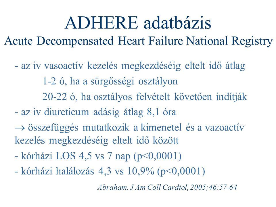 ADHERE adatbázis Acute Decompensated Heart Failure National Registry - az iv vasoactív kezelés megkezdéséig eltelt idő átlag 1-2 ó, ha a sürgősségi os