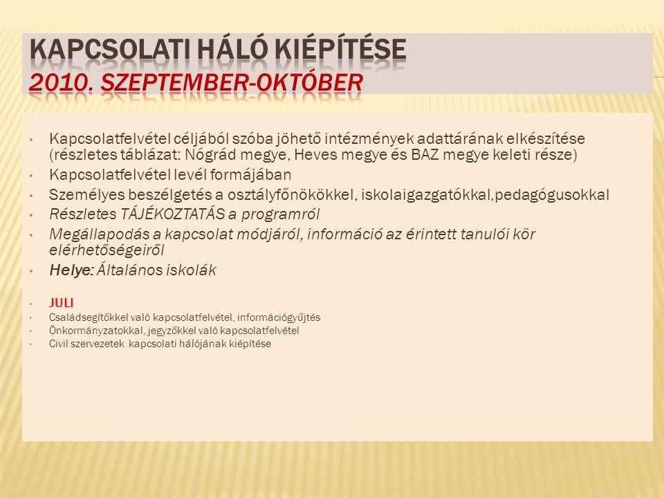 Kapcsolatfelvétel céljából szóba jöhető intézmények adattárának elkészítése (részletes táblázat: Nógrád megye, Heves megye és BAZ megye keleti része) Kapcsolatfelvétel levél formájában Személyes beszélgetés a osztályfőnökökkel, iskolaigazgatókkal,pedagógusokkal Részletes TÁJÉKOZTATÁS a programról Megállapodás a kapcsolat módjáról, információ az érintett tanulói kör elérhetőségeiről Helye: Általános iskolák JULI Családsegítőkkel való kapcsolatfelvétel, információgyűjtés Önkormányzatokkal, jegyzőkkel való kapcsolatfelvétel Civil szervezetek kapcsolati hálójának kiépítése