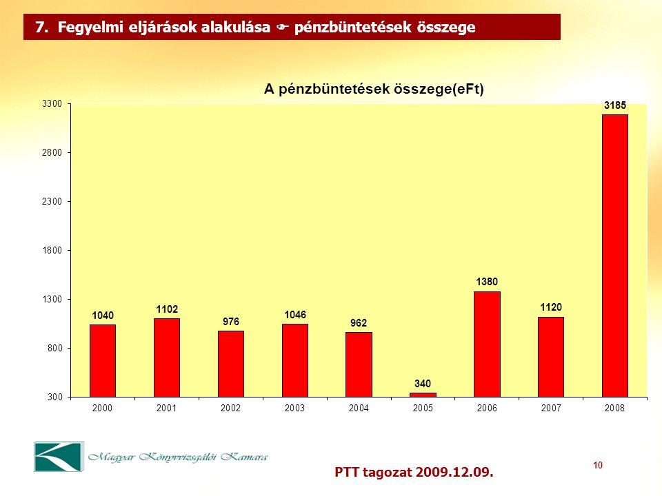 10 PTT tagozat 2009.12.09. 7. Fegyelmi eljárások alakulása  pénzbüntetések összege