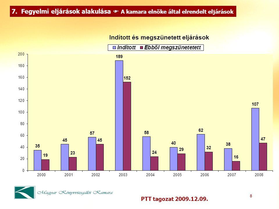 8 PTT tagozat 2009.12.09. 7.