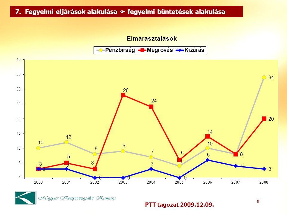 9 PTT tagozat 2009.12.09. 7. Fegyelmi eljárások alakulása  fegyelmi büntetések alakulása