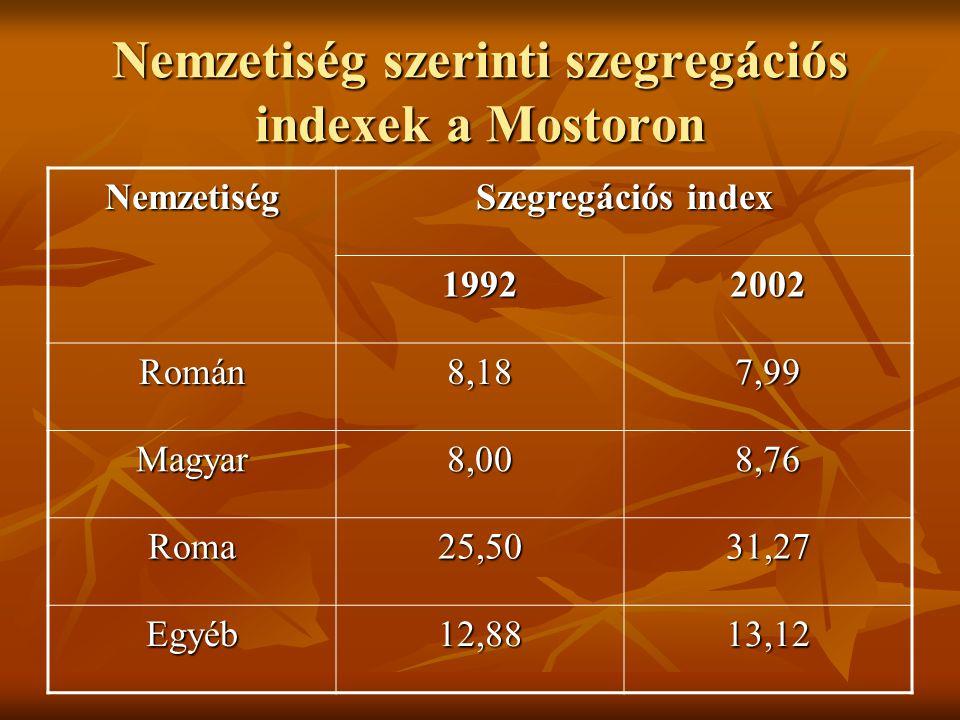 Nemzetiség szerinti szegregációs indexek a Mostoron Nemzetiség Szegregációs index 1992 2002 Román 8,187,99 Magyar8,008,76 Roma25,5031,27 Egyéb12,8813,12