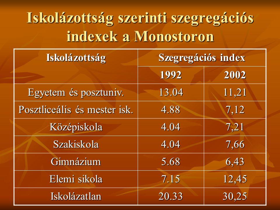 Iskolázottság szerinti szegregációs indexek a Monostoron Iskolázottság Szegregációs index 1992 2002 Egyetem és posztuniv.