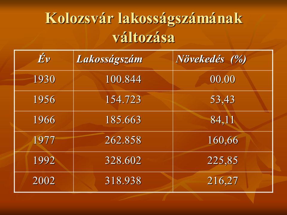Kolozsvár lakosságszámának változása ÉvLakosságszám Növekedés (%) 1930100.84400.00 1956154.72353,43 1966185.66384,11 1977262.858160,66 1992328.602225,85 2002 318.938216,27