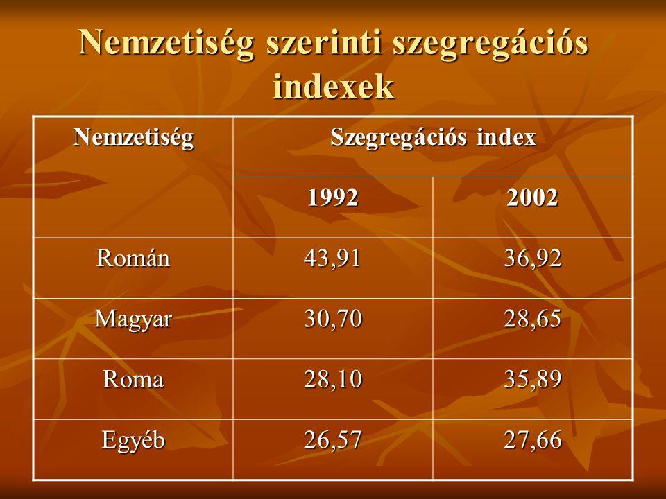 Nemzetiség szerinti szegregációs indexek Nemzetiség Szegregációs index 1992 2002 Román 43,9136,92 Magyar30,7028,65 Roma28,1035,89 Egyéb26,5727,66