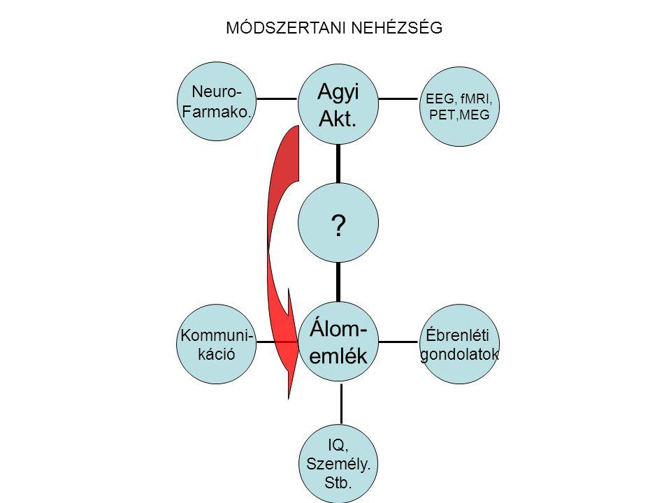 EEG, fMRI, PET,MEG Kommuni- káció Ébrenléti gondolatok ? Neuro- Farmako. MÓDSZERTANI NEHÉZSÉG IQ, Személy. Stb.