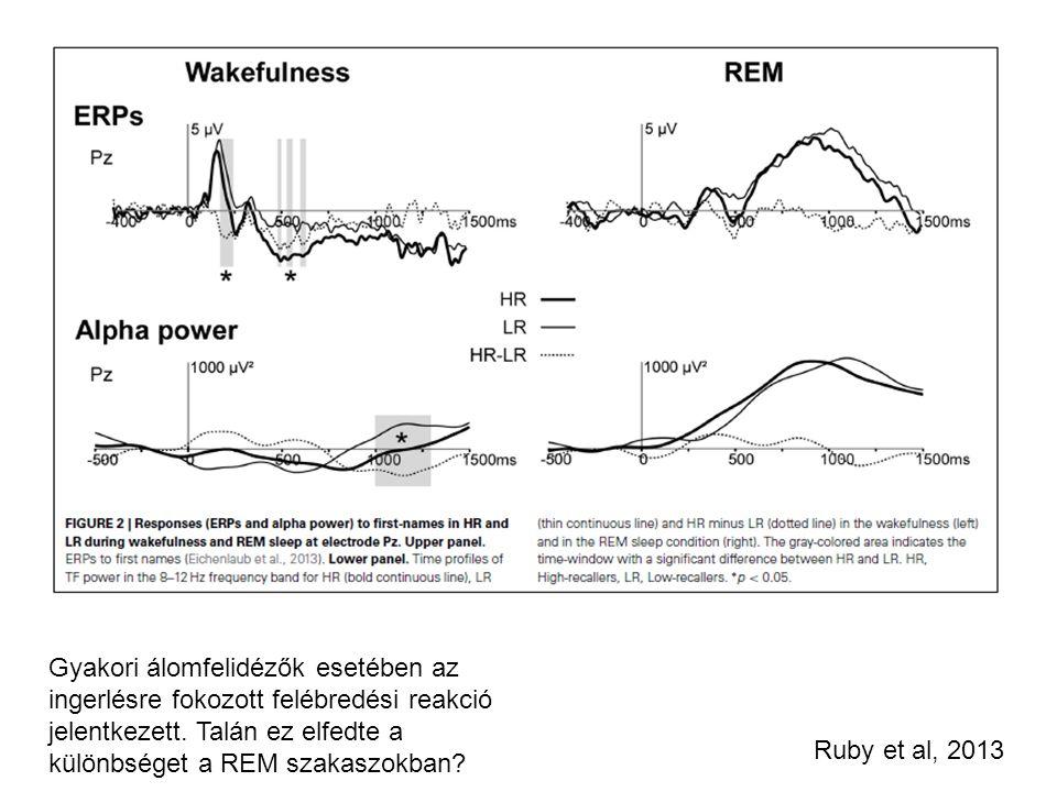 Ruby et al, 2013 Gyakori álomfelidézők esetében az ingerlésre fokozott felébredési reakció jelentkezett. Talán ez elfedte a különbséget a REM szakaszo