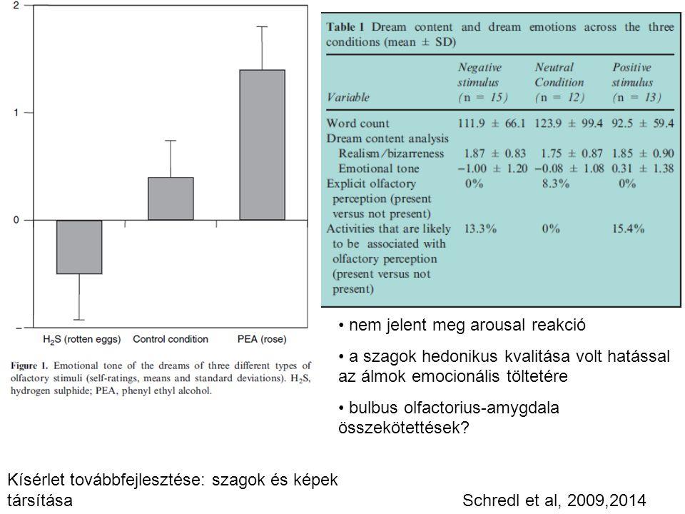 nem jelent meg arousal reakció a szagok hedonikus kvalitása volt hatással az álmok emocionális töltetére bulbus olfactorius-amygdala összekötettések?