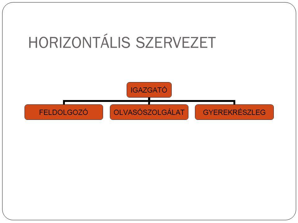 HORIZONTÁLIS SZERVEZET IGAZGATÓ FELDOLGOZÓOLVASÓSZOLGÁLATGYEREKRÉSZLEG 22