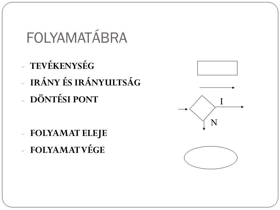 FOLYAMATÁBRA 6 - TEVÉKENYSÉG - IRÁNY ÉS IRÁNYULTSÁG - DÖNTÉSI PONT - FOLYAMAT ELEJE - FOLYAMAT VÉGE I N