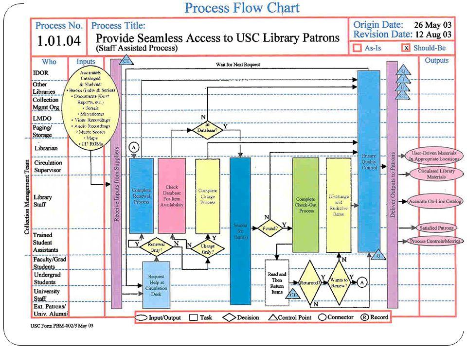 Feladat Keressenek példát kisebb és nagyobb könyvtári szervezetre.