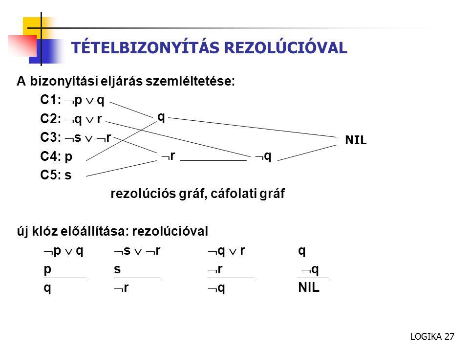 LOGIKA 27 A bizonyítási eljárás szemléltetése: C1:  p  q C2:  q  r C3:  s   r C4: p C5: s rezolúciós gráf, cáfolati gráf új klóz előállítása: rezolúcióval  p  q  s   r  q  rq p s  r  q q  r  qNIL TÉTELBIZONYÍTÁS REZOLÚCIÓVAL q rr qq NIL