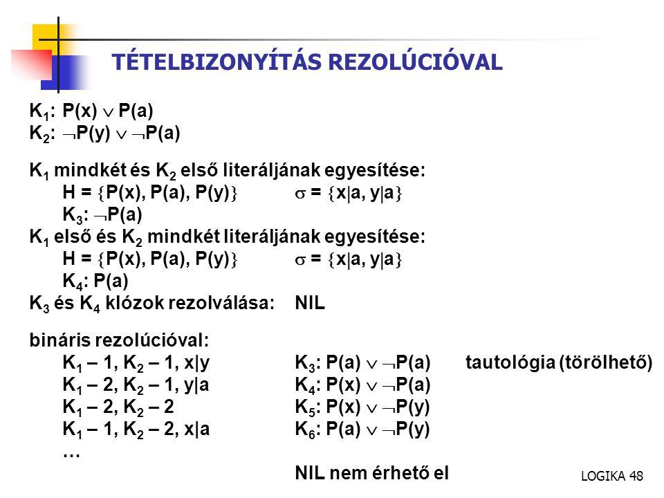 LOGIKA 48 TÉTELBIZONYÍTÁS REZOLÚCIÓVAL K 1 : P(x)  P(a) K 2 :  P(y)   P(a) K 1 mindkét és K 2 első literáljának egyesítése: H =  P(x), P(a), P(y)  =  x  a, y  a  K 3 :  P(a) K 1 első és K 2 mindkét literáljának egyesítése: H =  P(x), P(a), P(y)  =  x  a, y  a  K 4 : P(a) K 3 és K 4 klózok rezolválása:NIL bináris rezolúcióval: K 1 – 1, K 2 – 1, x|yK 3 : P(a)   P(a) tautológia (törölhető) K 1 – 2, K 2 – 1, y|a K 4 : P(x)   P(a) K 1 – 2, K 2 – 2K 5 : P(x)   P(y) K 1 – 1, K 2 – 2, x|a K 6 : P(a)   P(y) … NIL nem érhető el