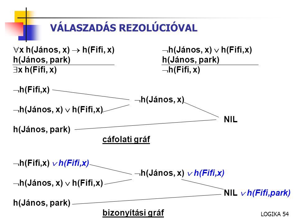 LOGIKA 54 VÁLASZADÁS REZOLÚCIÓVAL  x h(János, x)  h(Fifi, x)  h(János, x)  h(Fifi,x)h(János, park)  x h(Fifi, x)  h(Fifi, x)  h(Fifi,x)  h(János, x)  h(János, x)  h(Fifi,x) NIL h(János, park) cáfolati gráf  h(Fifi,x)  h(Fifi,x)  h(János, x)  h(Fifi,x) NIL  h(Fifi,park) h(János, park) bizonyítási gráf