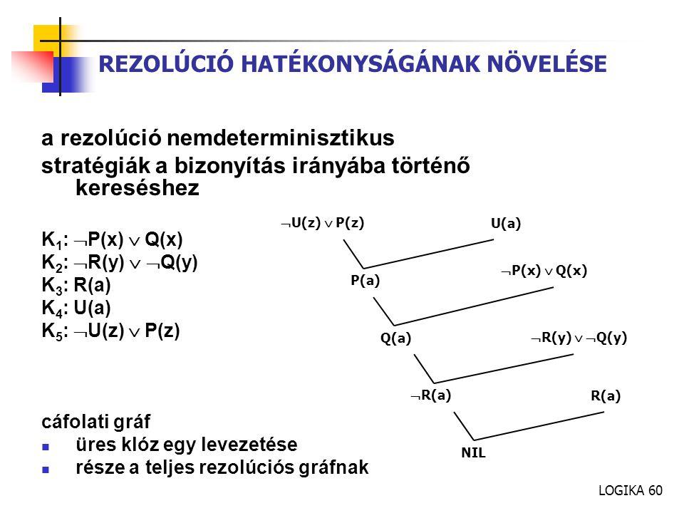 LOGIKA 60 REZOLÚCIÓ HATÉKONYSÁGÁNAK NÖVELÉSE a rezolúció nemdeterminisztikus stratégiák a bizonyítás irányába történő kereséshez K 1 :  P(x)  Q(x) K 2 :  R(y)   Q(y) K 3 : R(a) K 4 : U(a) K 5 :  U(z)  P(z) cáfolati gráf üres klóz egy levezetése része a teljes rezolúciós gráfnak NIL R(a)  R(a)  U(z)  P(z) U(a) P(a)  P(x)  Q(x) Q(a)  R(y)   Q(y)