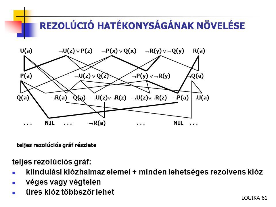LOGIKA 61 REZOLÚCIÓ HATÉKONYSÁGÁNAK NÖVELÉSE teljes rezolúciós gráf: kiindulási klózhalmaz elemei + minden lehetséges rezolvens klóz véges vagy végtelen üres klóz többször lehet U(a)  U(z)  P(z)  P(x)  Q(x)  R(y)   Q(y) R(a) P(a)  U(z)  Q(z)  P(y)   R(y)  Q(a) Q(a)  R(a) Q(a)  U(z)  R(z)  U(z)  R(z)  P(a)  U(a)...