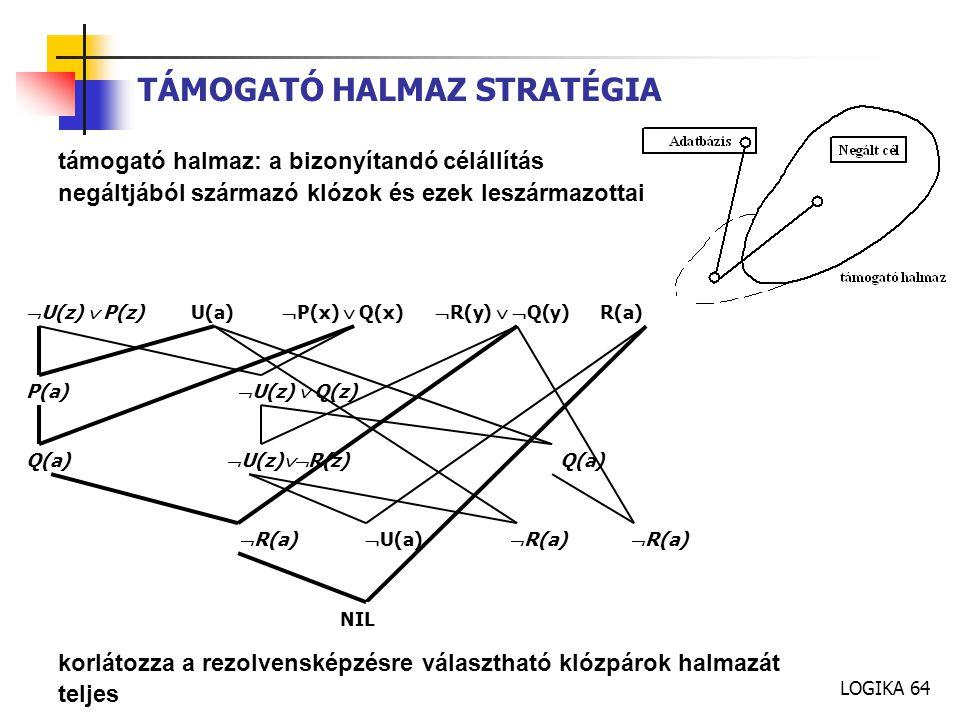 LOGIKA 64 TÁMOGATÓ HALMAZ STRATÉGIA támogató halmaz: a bizonyítandó célállítás negáltjából származó klózok és ezek leszármazottai korlátozza a rezolvensképzésre választható klózpárok halmazát teljes  U(z)  P(z) U(a)  P(x)  Q(x)  R(y)   Q(y) R(a) P(a)  U(z)  Q(z) Q(a)  U(z)  R(z) Q(a)  R(a)  U(a)  R(a)  R(a) NIL