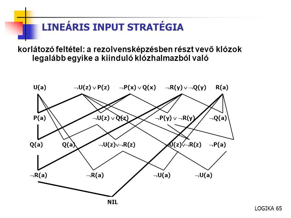 LOGIKA 65 LINEÁRIS INPUT STRATÉGIA korlátozó feltétel: a rezolvensképzésben részt vevő klózok legalább egyike a kiinduló klózhalmazból való U(a)  U(z)  P(z)  P(x)  Q(x)  R(y)   Q(y) R(a) P(a)  U(z)  Q(z)  P(y)   R(y)  Q(a) Q(a) Q(a)  U(z)  R(z)  U(z)  R(z)  P(a)  R(a)  R(a)  U(a)  U(a) NIL