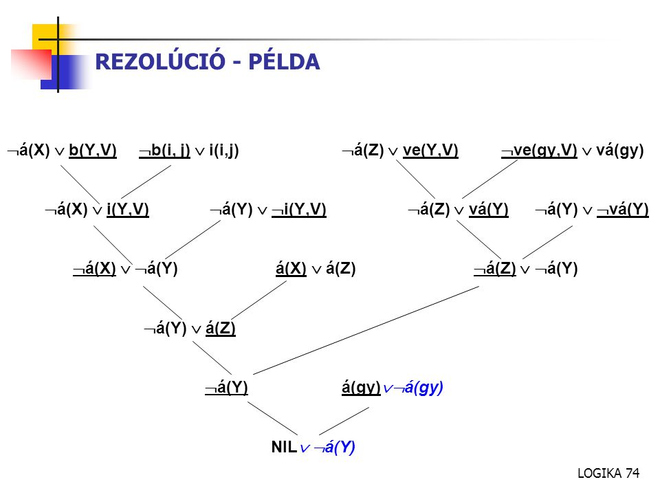 LOGIKA 74 REZOLÚCIÓ - PÉLDA  á(X)  b(Y,V)  b(i, j)  i(i,j)  á(Z)  ve(Y,V)  ve(gy,V)  vá(gy)  á(X)  i(Y,V)  á(Y)   i(Y,V)  á(Z)  vá(Y)  á(Y)   vá(Y)  á(X)   á(Y) á(X)  á(Z)  á(Z)   á(Y)  á(Y)  á(Z)  á(Y) á(gy)  á(gy) NIL   á(Y)