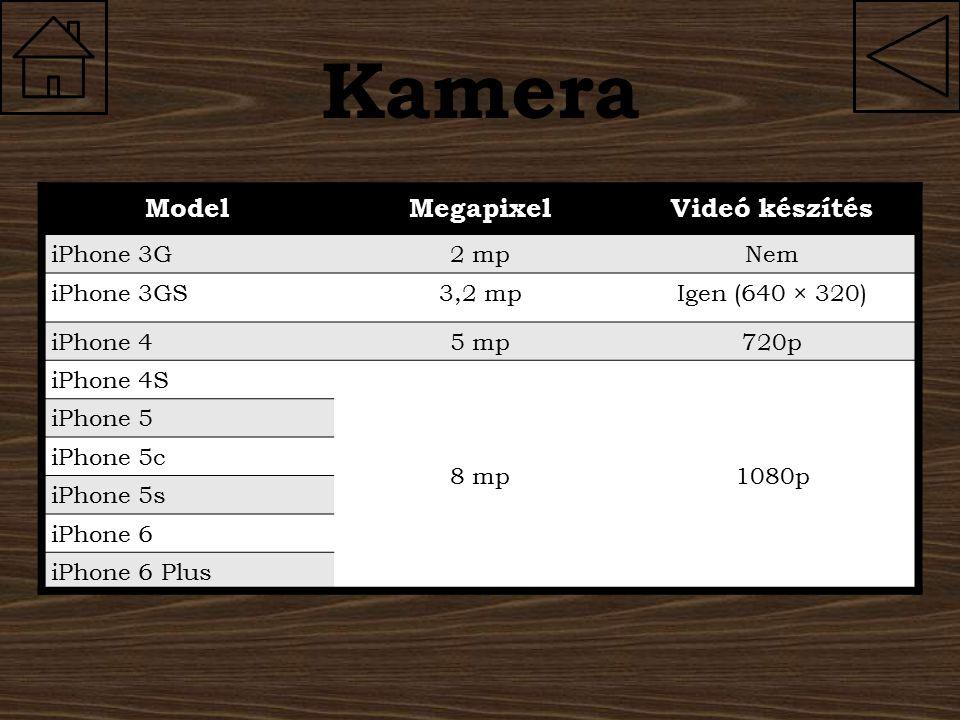 Kamera ModelMegapixelVideó készítés iPhone 3G2 mpNem iPhone 3GS3,2 mpIgen (640 × 320) iPhone 45 mp720p iPhone 4S 8 mp1080p iPhone 5 iPhone 5c iPhone 5