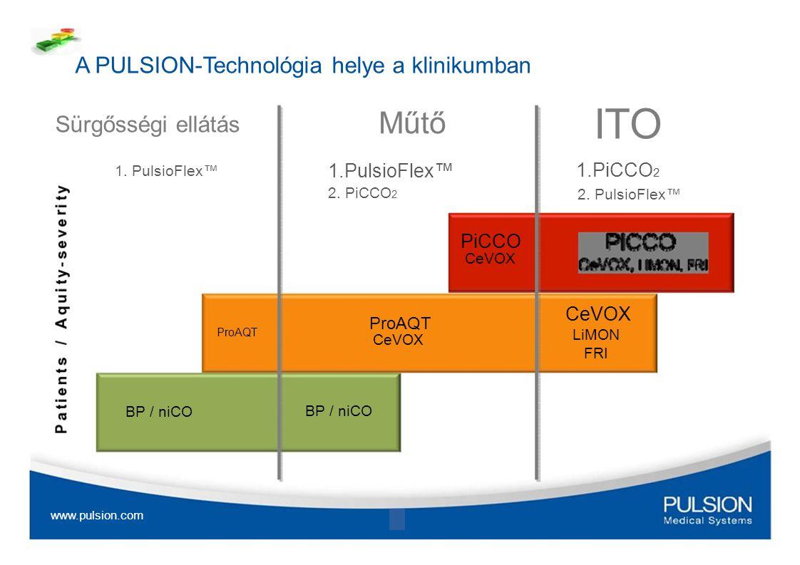 A PULSION-Technológia helye a klinikumban Sürgősségi ellátás 1. PulsioFlex™ ProAQT BP / niCO www.pulsion.com Műtő 1.PulsioFlex™ 2. PiCCO 2 PiCCO CeVOX