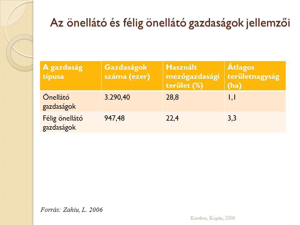 Az önellátó és félig önellátó gazdaságok jellemzői A gazdaság típusa Gazdaságok száma (ezer) Használt mezőgazdasági terület (%) Átlagos területnagyság (ha) Önellátó gazdaságok 3.290,4028,81,1 Félig önellátó gazdaságok 947,4822,43,3 Kerekes, Kupán, 2008 Forrás: Zahiu, L.