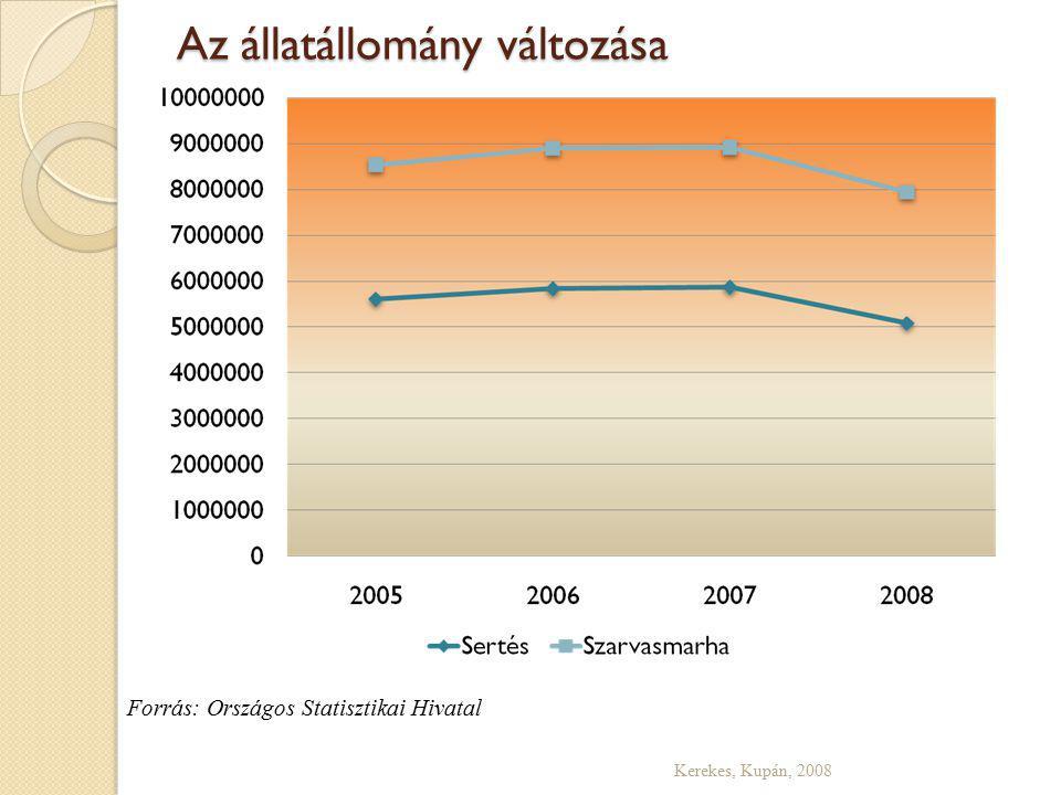 Az állatállomány változása Kerekes, Kupán, 2008 Forrás: Országos Statisztikai Hivatal