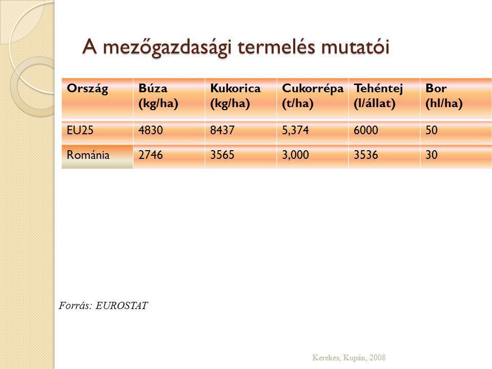 A mezőgazdasági termelés mutatói Kerekes, Kupán, 2008 OrszágBúza (kg/ha) Kukorica (kg/ha) Cukorrépa (t/ha) Tehéntej (l/állat) Bor (hl/ha) EU25483084375,374600050 Románia274635653,000353630 Forrás: EUROSTAT