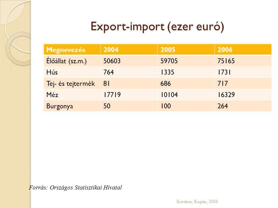 Export-import (ezer euró) Megnevezés200420052006 Élőállat (sz.m.)506035970575165 Hús76413351731 Tej- és tejtermék81686717 Méz177191010416329 Burgonya50100264 Kerekes, Kupán, 2008 Forrás: Országos Statisztikai Hivatal