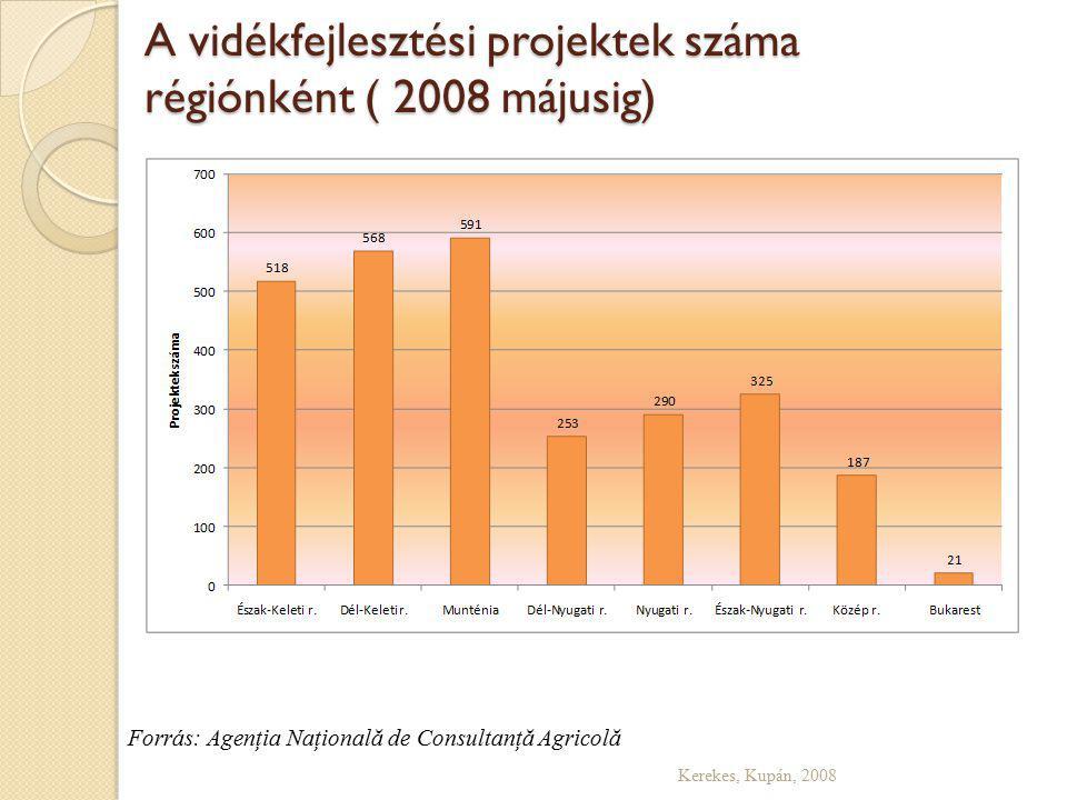 A vidékfejlesztési projektek száma régiónként ( 2008 májusig) Kerekes, Kupán, 2008 Forrás: Agenţia Naţională de Consultanţă Agricolă