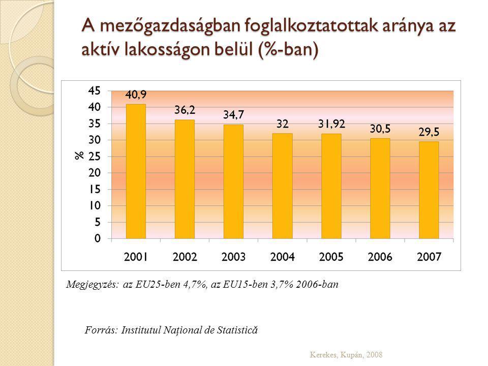 A mezőgazdaságban foglalkoztatottak aránya az aktív lakosságon belül (%-ban) Kerekes, Kupán, 2008 Forrás: Institutul Naţional de Statistică Megjegyzés: az EU25-ben 4,7%, az EU15-ben 3,7% 2006-ban