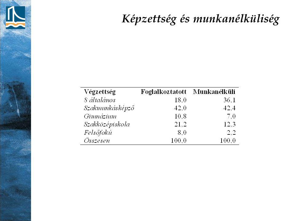 Képzettség és munkanélküliség