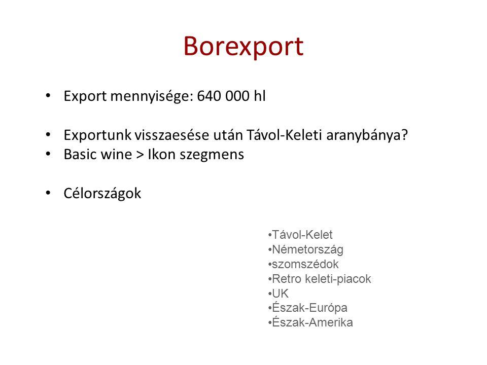 Borexport Export mennyisége: 640 000 hl Exportunk visszaesése után Távol-Keleti aranybánya? Basic wine > Ikon szegmens Célországok Távol-Kelet Németor