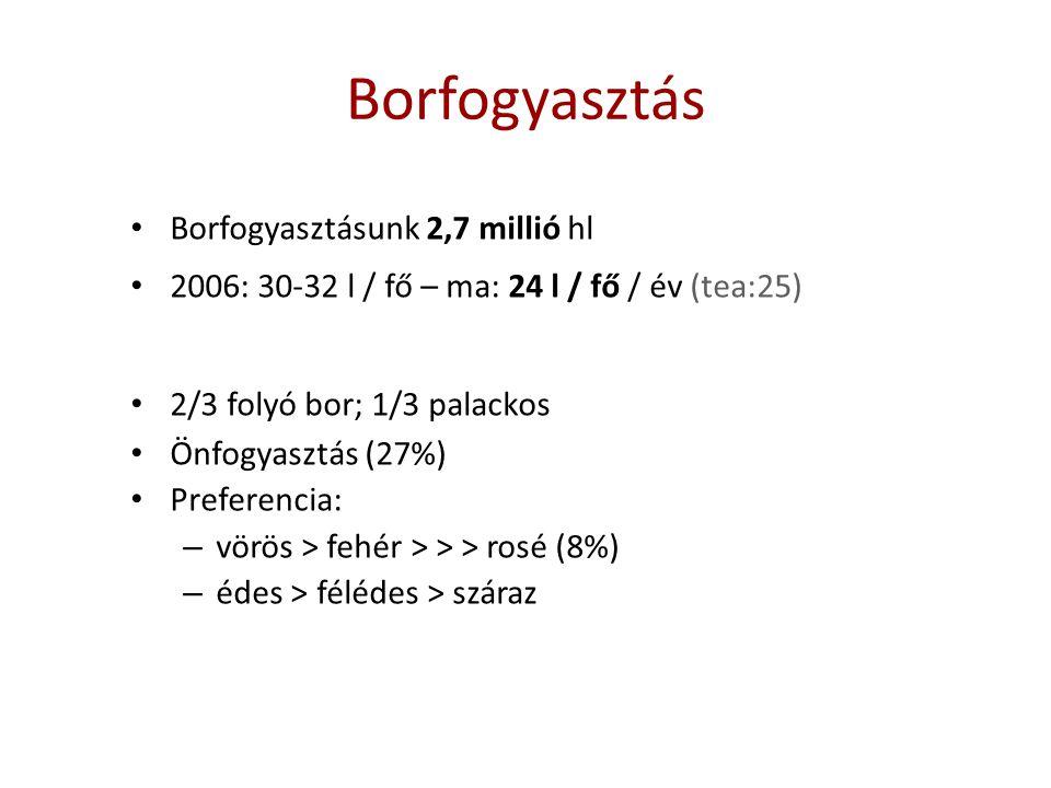 Borfogyasztás Borfogyasztásunk 2,7 millió hl 2006: 30-32 l / fő – ma: 24 l / fő / év (tea:25) 2/3 folyó bor; 1/3 palackos Önfogyasztás (27%) Preferenc