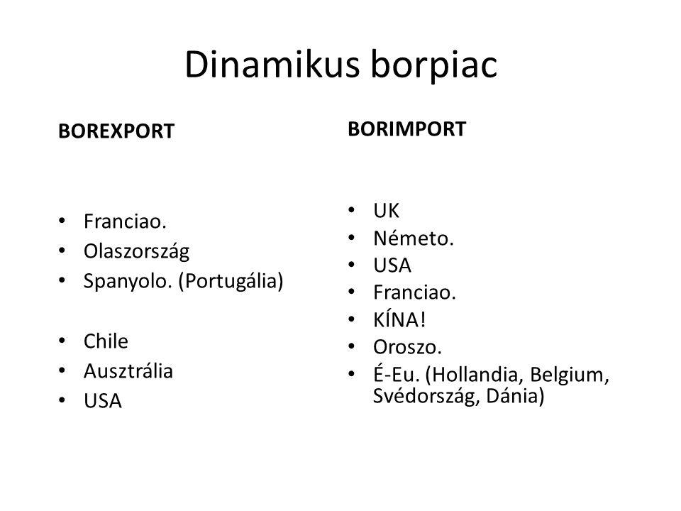 Dinamikus borpiac BOREXPORT Franciao. Olaszország Spanyolo. (Portugália) Chile Ausztrália USA BORIMPORT UK Németo. USA Franciao. KÍNA! Oroszo. É-Eu. (