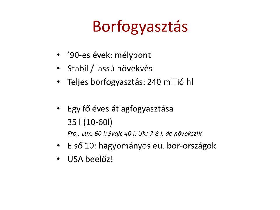 Borfogyasztás '90-es évek: mélypont Stabil / lassú növekvés Teljes borfogyasztás: 240 millió hl Egy fő éves átlagfogyasztása 35 l (10-60l) Fro., Lux.
