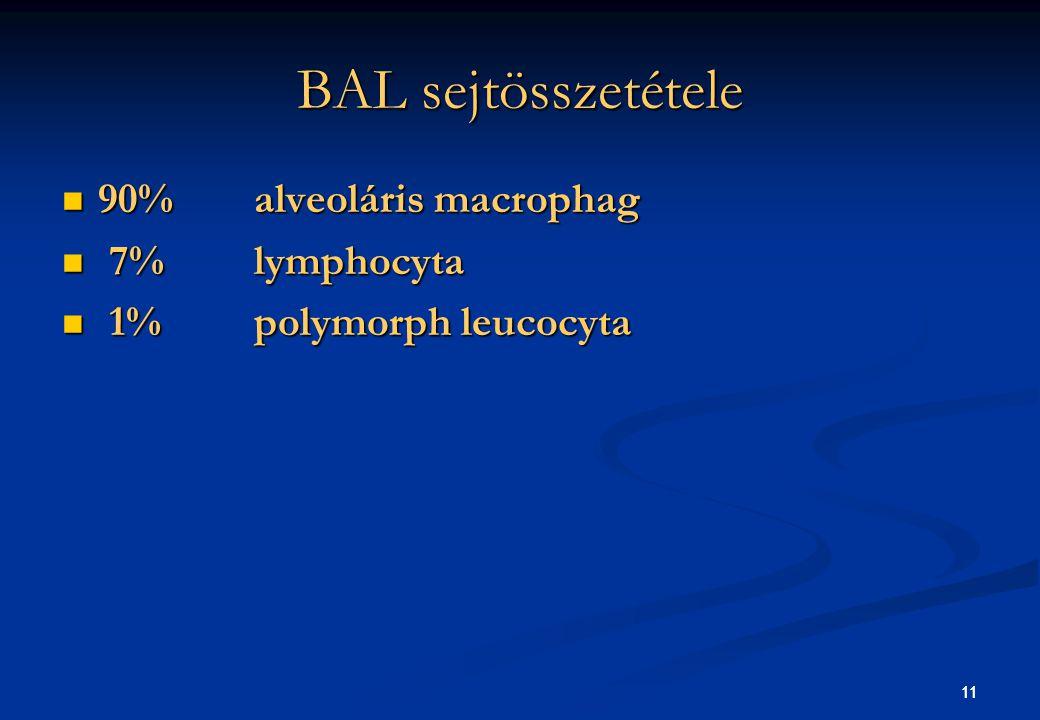 11 BAL sejtösszetétele 90%alveoláris macrophag 90%alveoláris macrophag 7%lymphocyta 7%lymphocyta 1%polymorph leucocyta 1%polymorph leucocyta 11