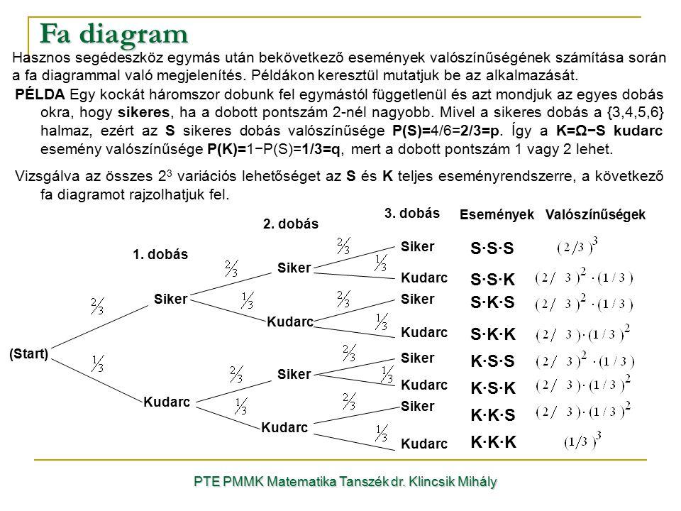 Fa diagram PTE PMMK Matematika Tanszék dr. Klincsik Mihály Hasznos segédeszköz egymás után bekövetkező események valószínűségének számítása során a fa