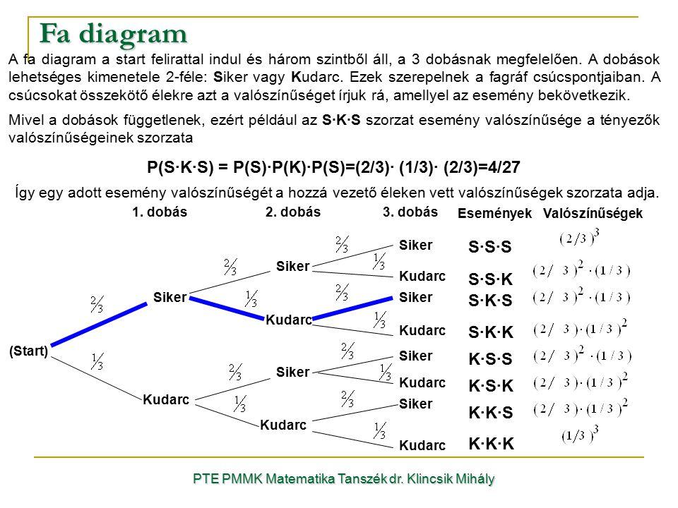 Fa diagram PTE PMMK Matematika Tanszék dr. Klincsik Mihály A fa diagram a start felirattal indul és három szintből áll, a 3 dobásnak megfelelően. A do
