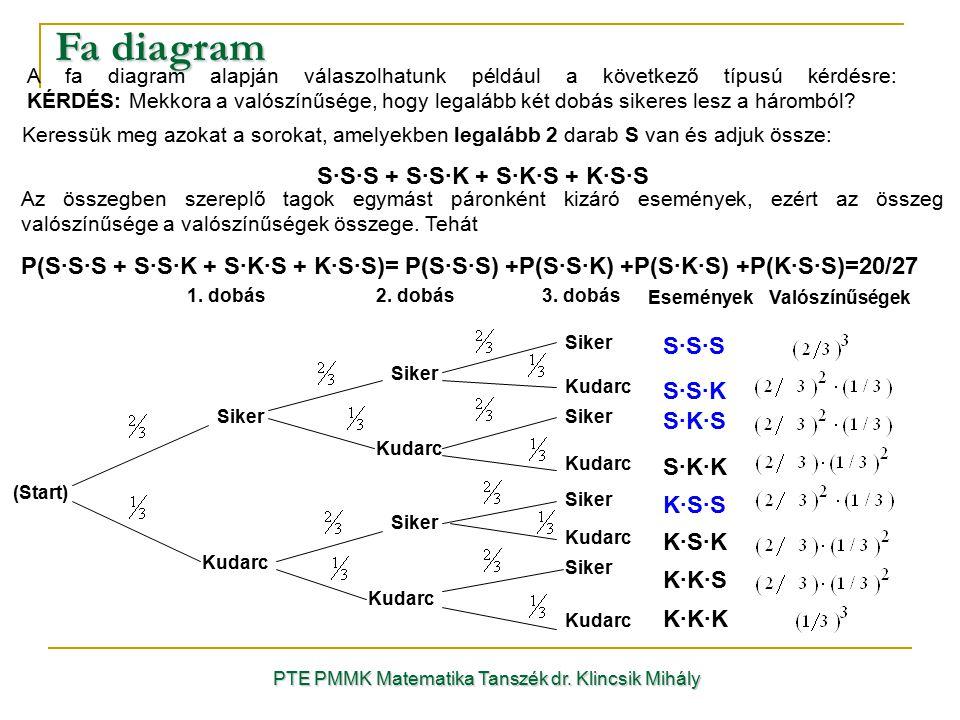 Fa diagram PTE PMMK Matematika Tanszék dr. Klincsik Mihály A fa diagram alapján válaszolhatunk például a következő típusú kérdésre: KÉRDÉS: Mekkora a
